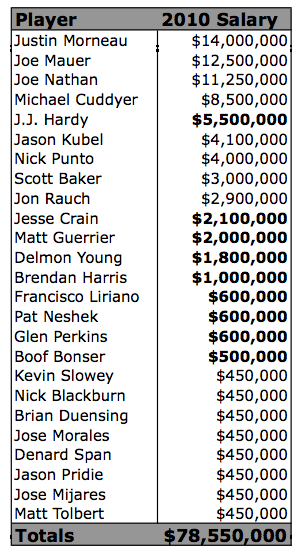 2010 Payroll.png